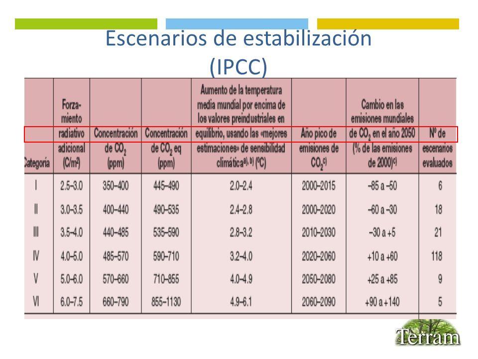 Escenarios de estabilización (IPCC)