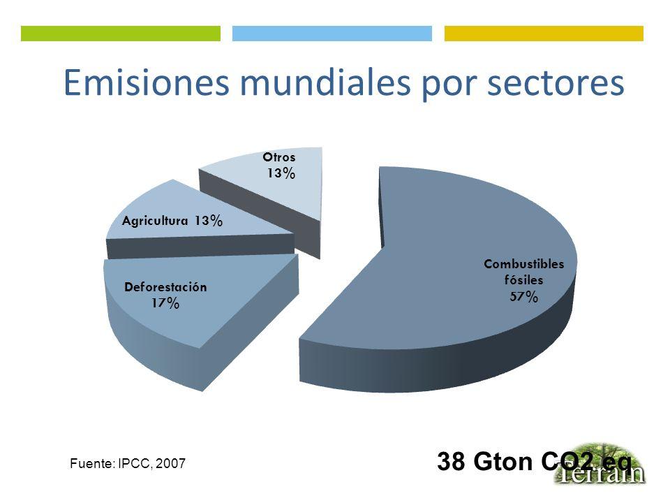 Emisiones mundiales por sectores