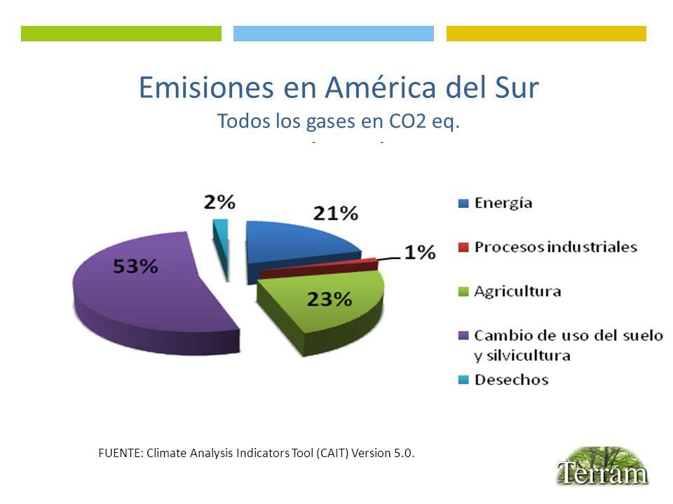 Emisiones en América del Sur Todos los gases en CO2 eq.