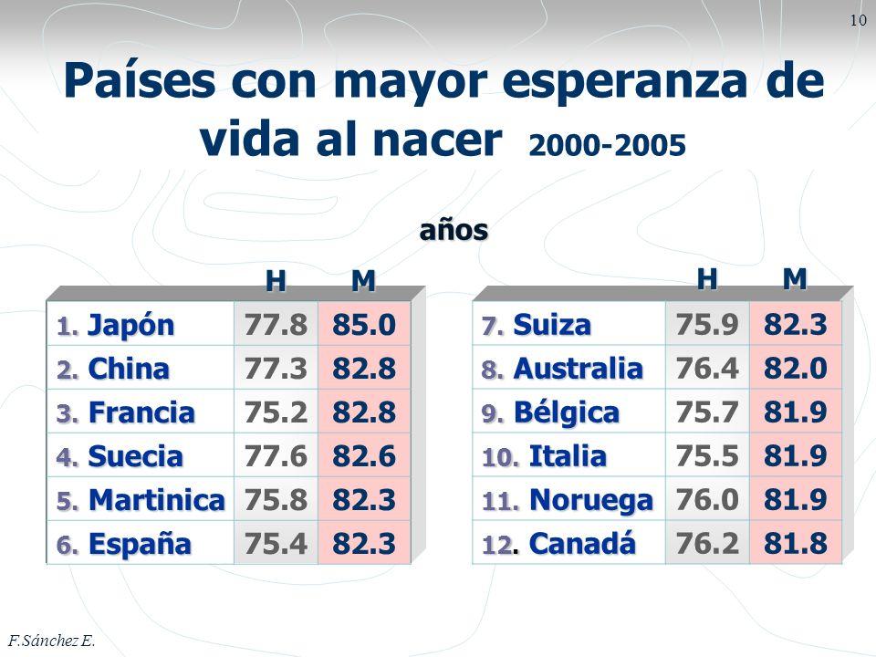 Países con mayor esperanza de vida al nacer 2000-2005