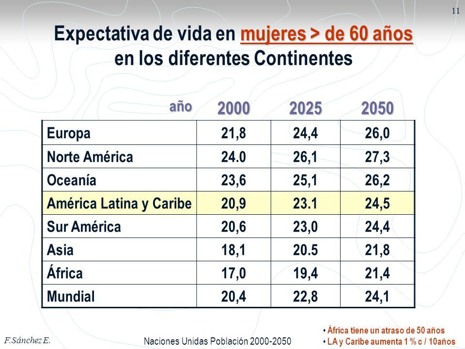Expectativa de vida en mujeres > de 60 años en los diferentes Continentes