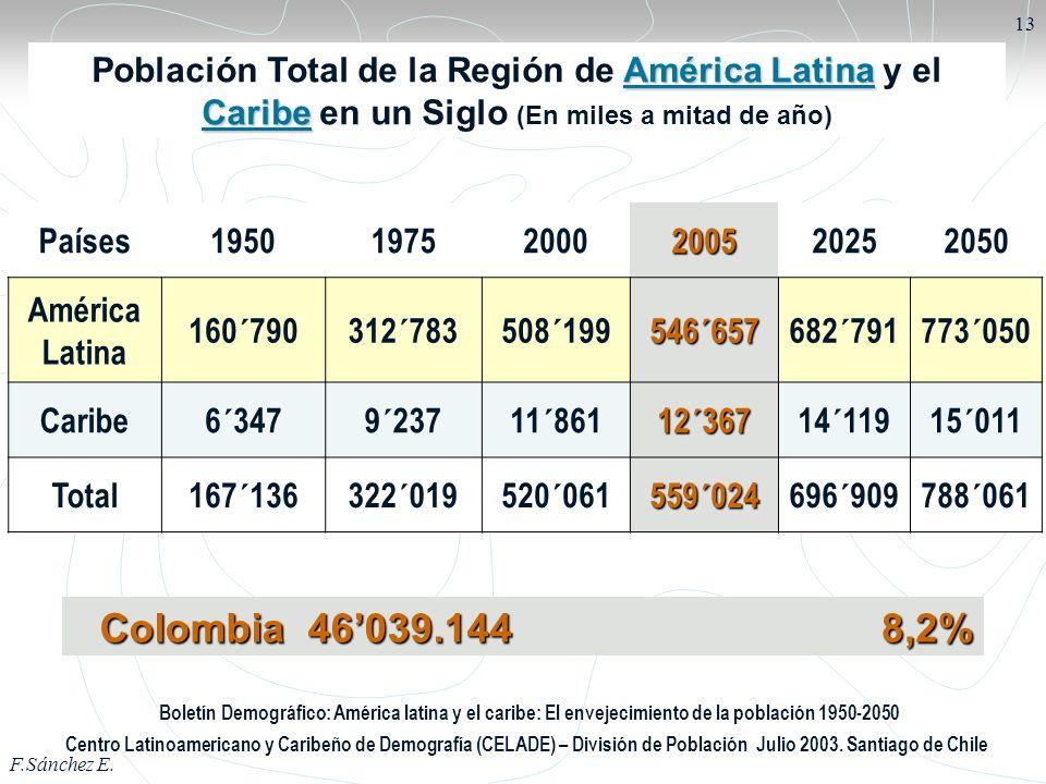 Población Total de la Región de América Latina y el Caribe en un Siglo (En miles a mitad de año)