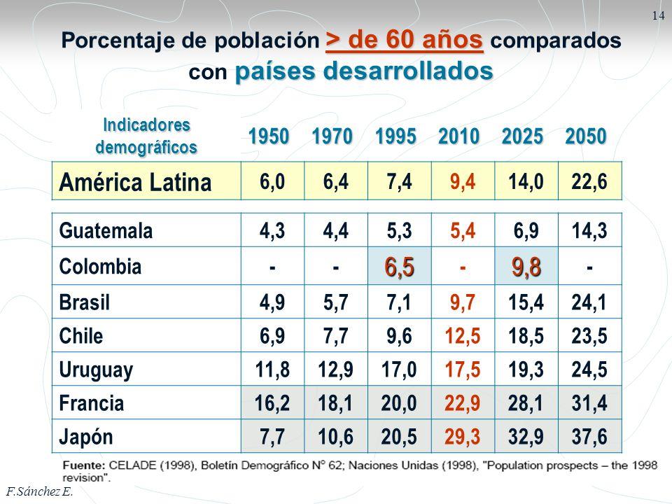 Porcentaje de población > de 60 años comparados