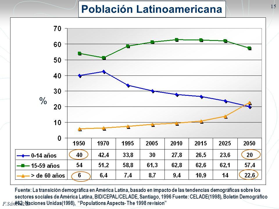 Población Latinoamericana