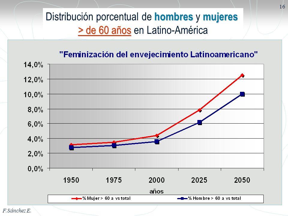 Distribución porcentual de hombres y mujeres