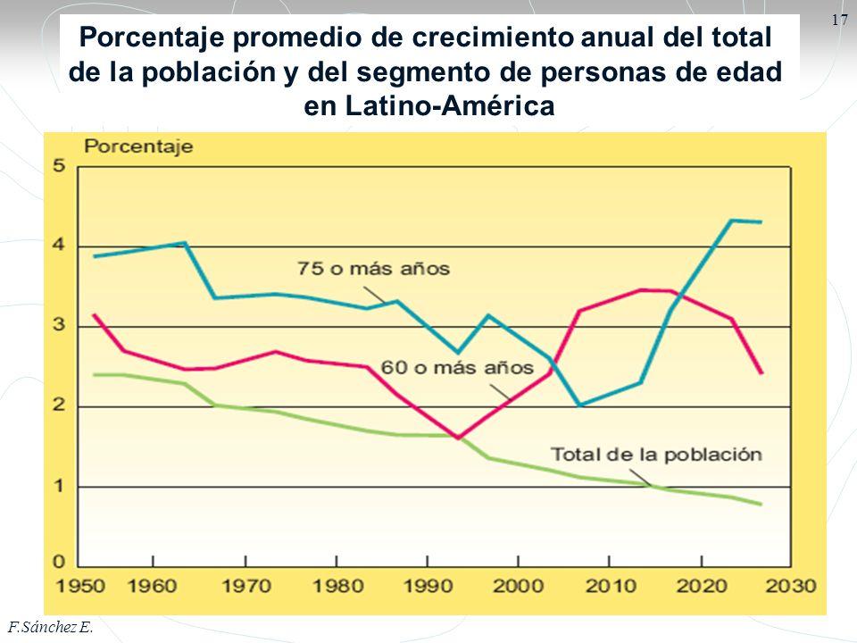 Porcentaje promedio de crecimiento anual del total