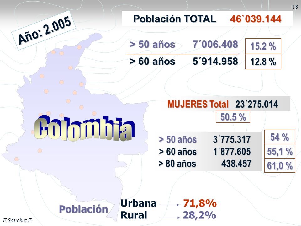 C o l o m b i a Año: 2.005 Población TOTAL 46`039.144