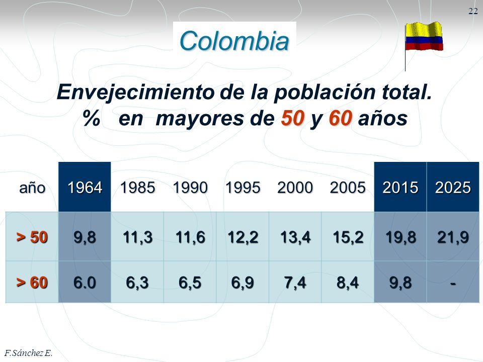 Envejecimiento de la población total. % en mayores de 50 y 60 años