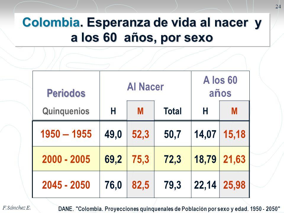Colombia. Esperanza de vida al nacer y