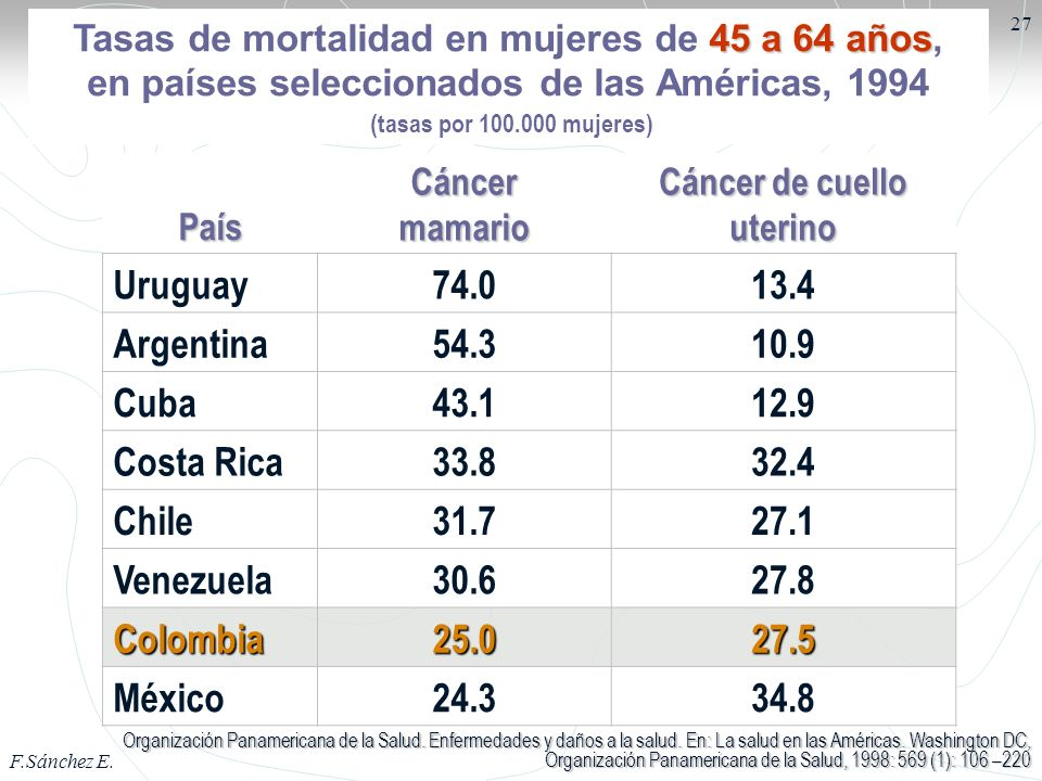 Uruguay 74.0 13.4 Argentina 54.3 10.9 Cuba 43.1 12.9 Costa Rica 33.8