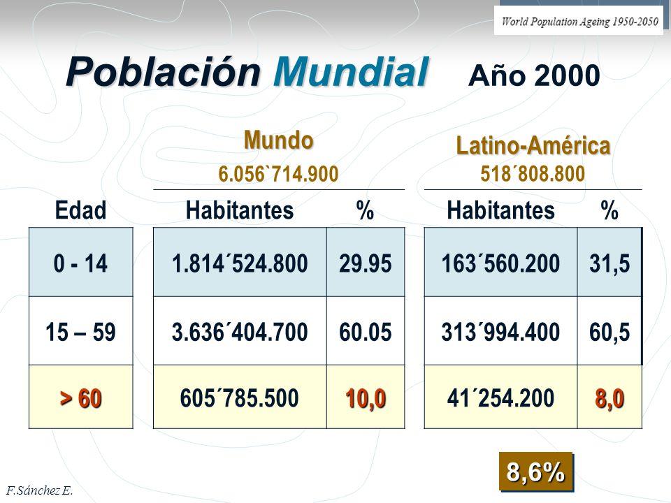 Población Mundial Año 2000 Mundo Latino-América 518´808.800 Edad