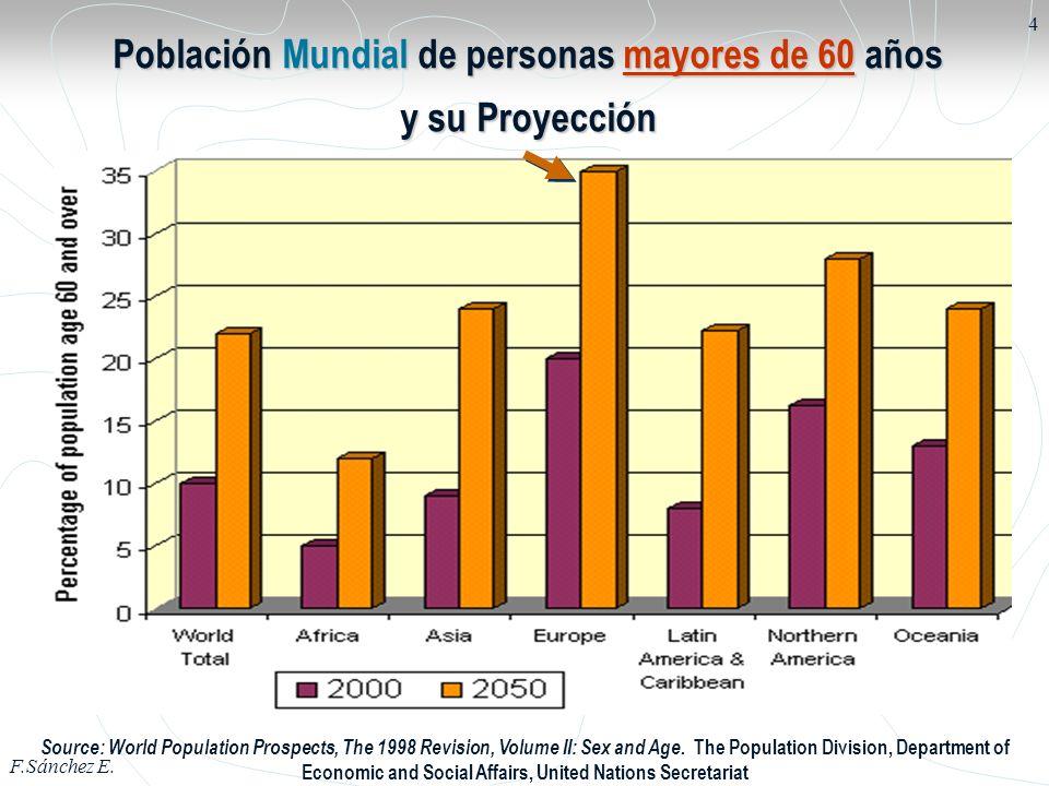 Población Mundial de personas mayores de 60 años