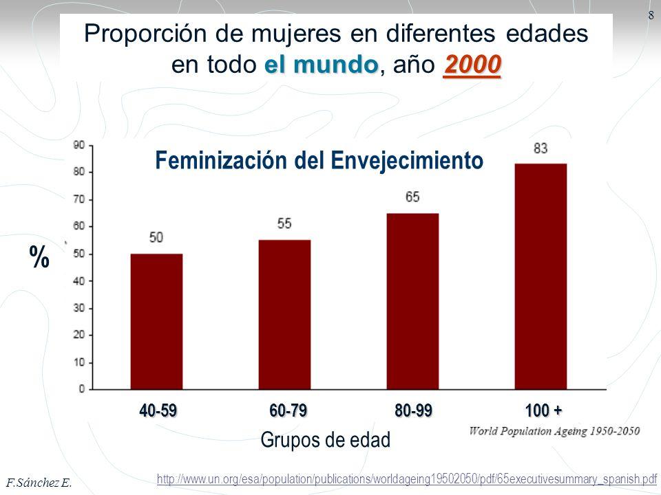 Proporción de mujeres en diferentes edades