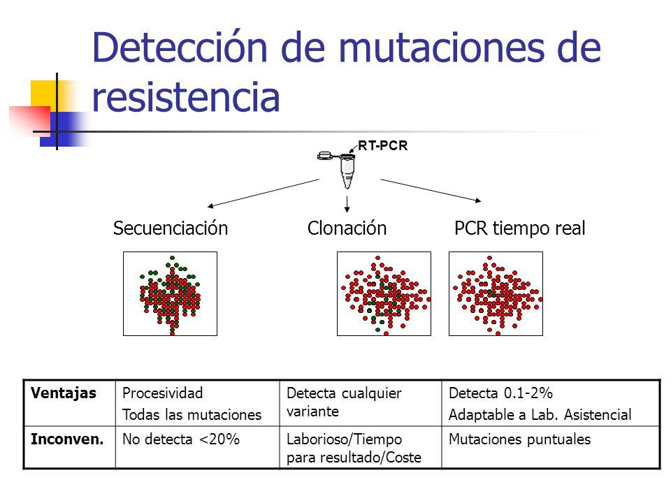 Detección de mutaciones de resistencia
