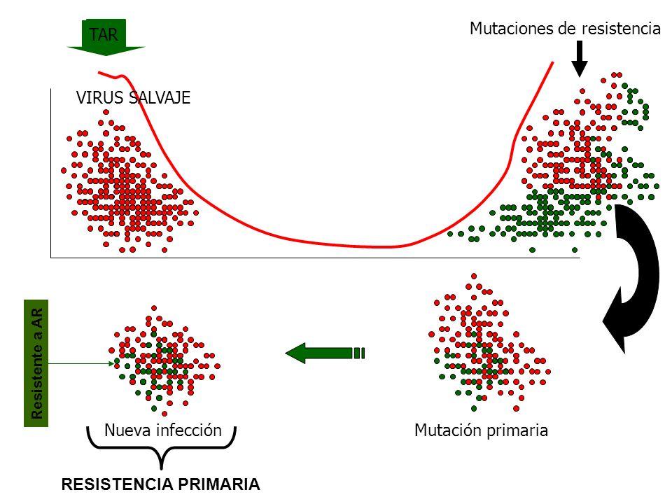 Mutaciones de resistencia TAR