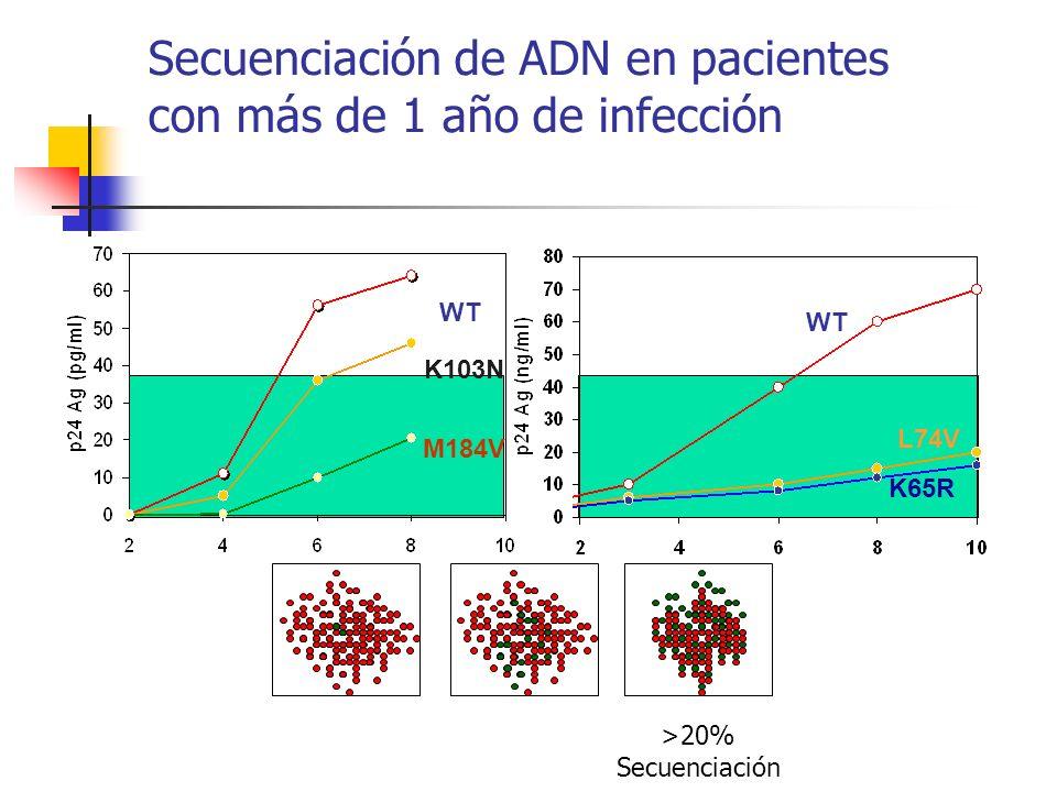 Secuenciación de ADN en pacientes con más de 1 año de infección