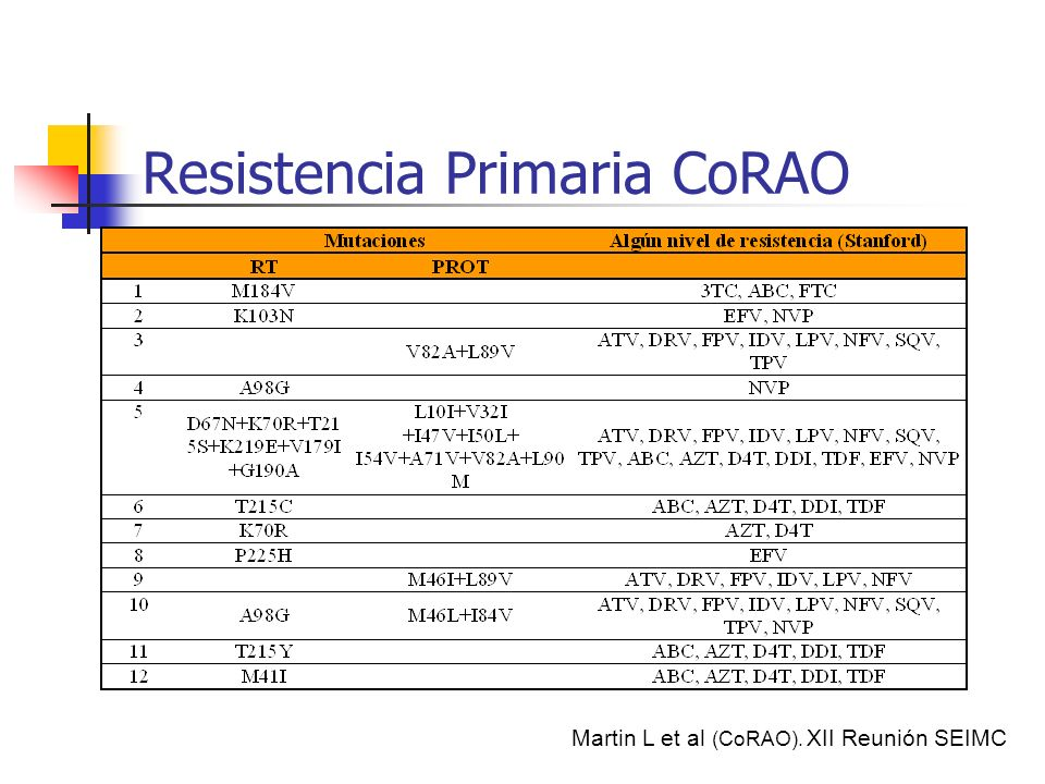 Resistencia Primaria CoRAO