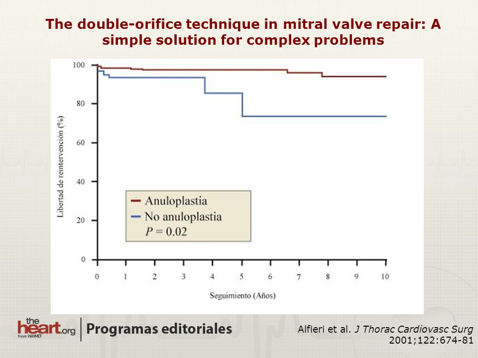 The double-orifice technique in mitral valve repair: A simple solution for complex problems