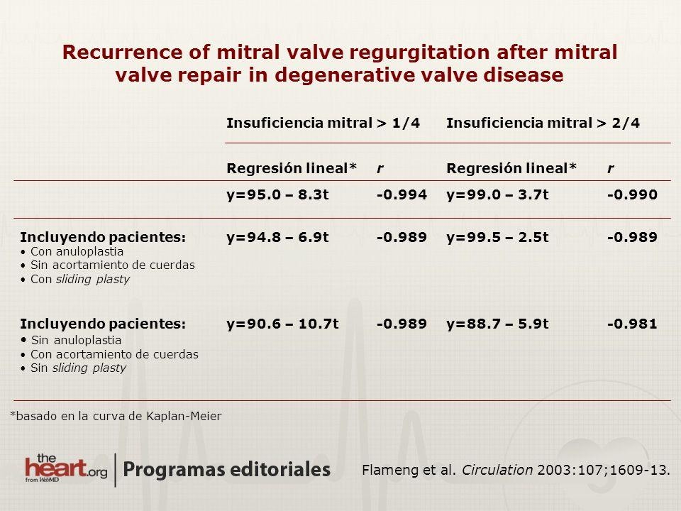 Recurrence of mitral valve regurgitation after mitral valve repair in degenerative valve disease