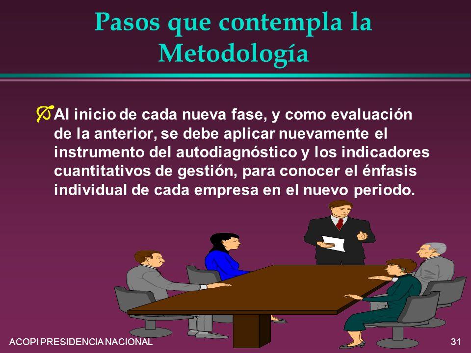 Pasos que contempla la Metodología