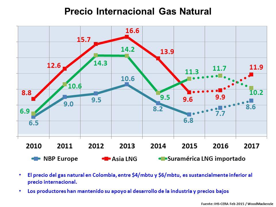 Gas natural precios good figura precios del gas natural - Precios calderas de gas natural ...