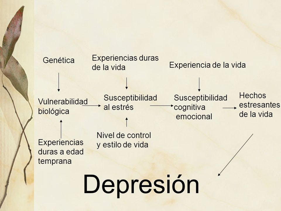 Depresión Experiencias duras de la vida Genética