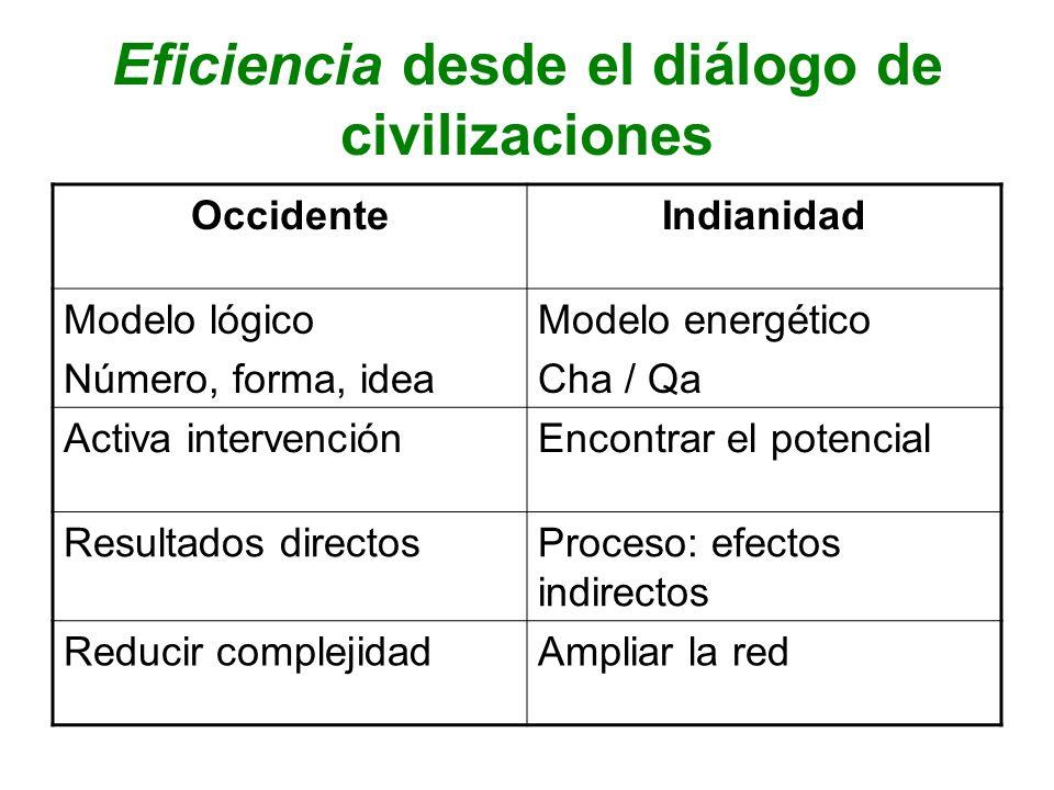 Eficiencia desde el diálogo de civilizaciones