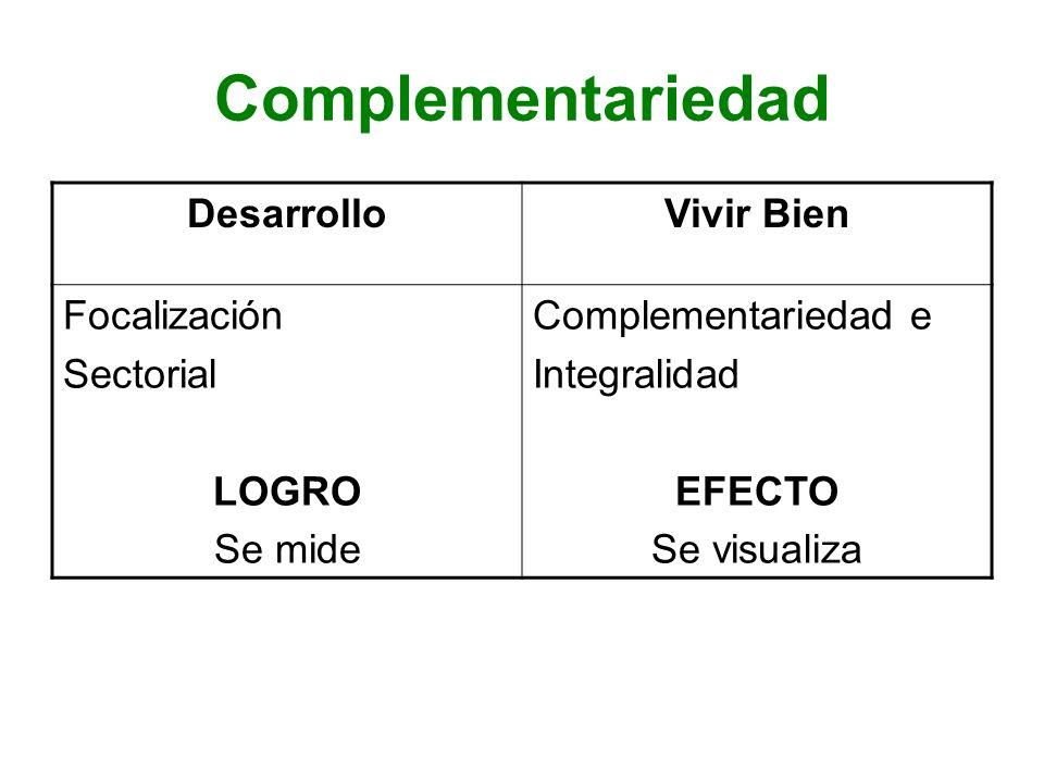 Complementariedad Desarrollo Vivir Bien Focalización Sectorial LOGRO