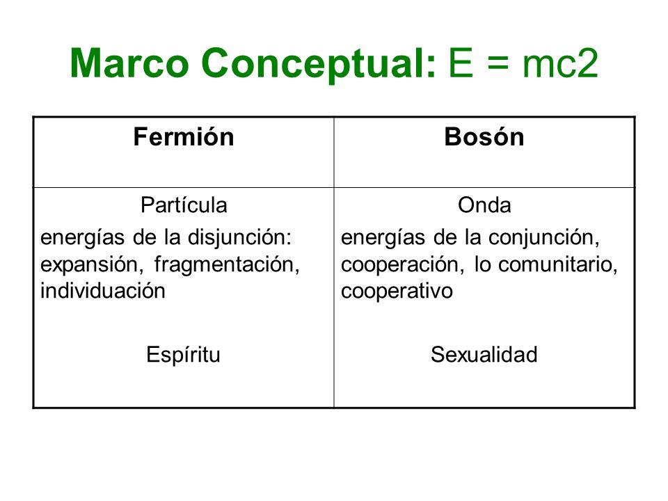 Marco Conceptual: E = mc2