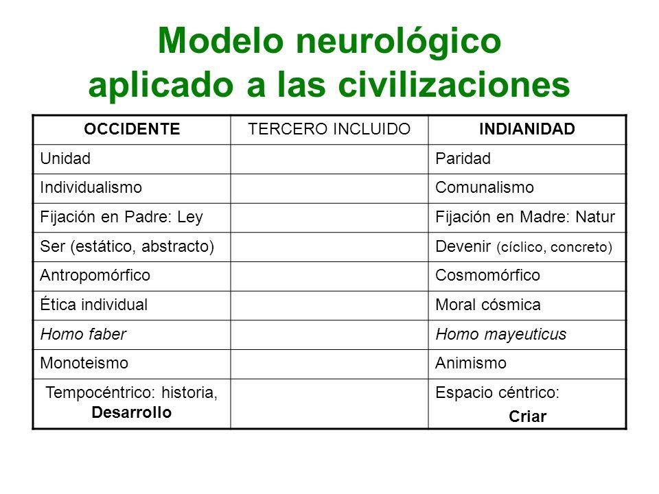 Modelo neurológico aplicado a las civilizaciones