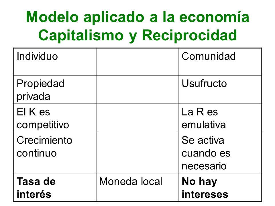 Modelo aplicado a la economía Capitalismo y Reciprocidad