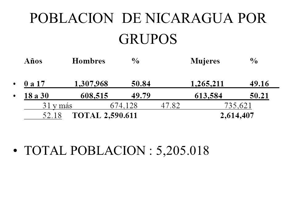 POBLACION DE NICARAGUA POR GRUPOS