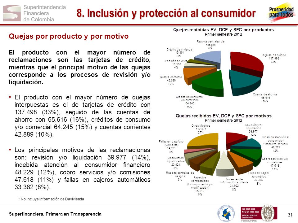 Superfinanciera primera en transparencia ppt descargar for Numero atencion al consumidor
