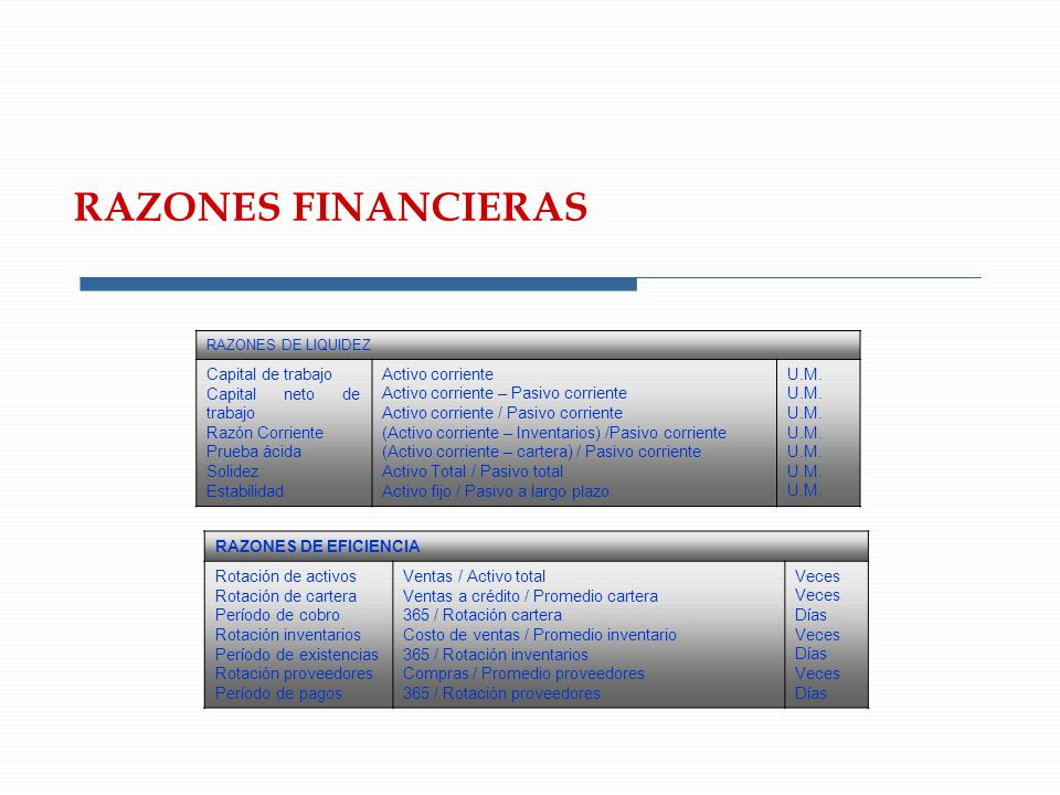 RAZONES FINANCIERAS Capital de trabajo Capital neto de trabajo