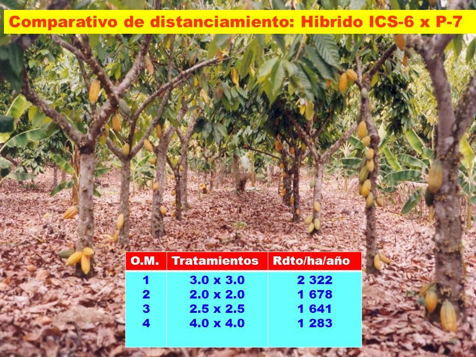 Comparativo de distanciamiento: Hibrido ICS-6 x P-7