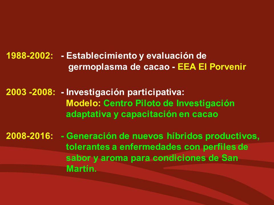 1988-2002:. - Establecimiento y evaluación de