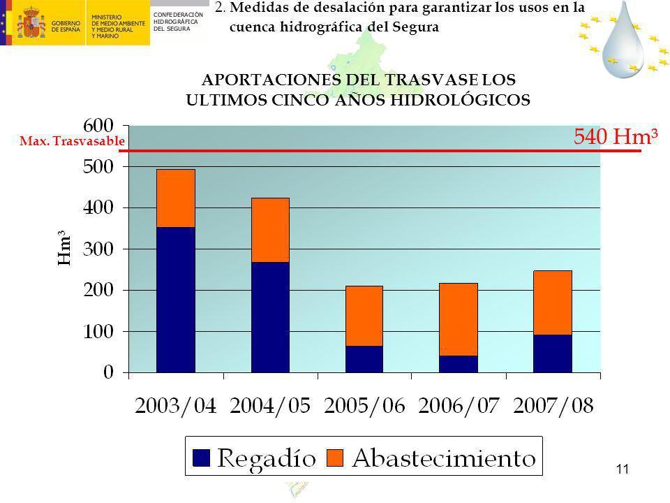 APORTACIONES DEL TRASVASE LOS ULTIMOS CINCO AÑOS HIDROLÓGICOS