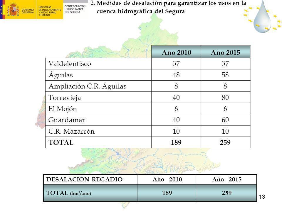 Año 2010 Año 2015 Valdelentisco 37 Águilas 48 58