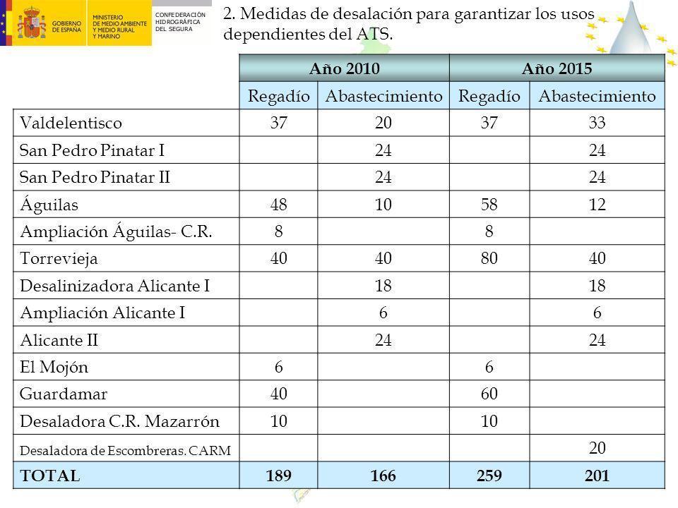 Ampliación Águilas- C.R. 8 Torrevieja 40 80 Desalinizadora Alicante I