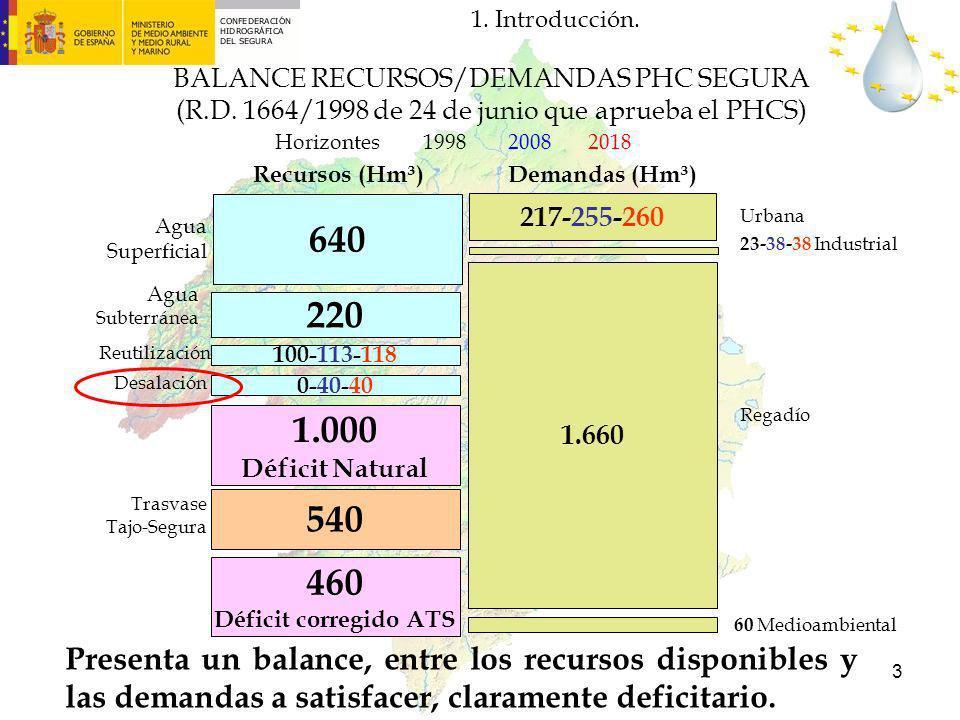 1. Introducción.BALANCE RECURSOS/DEMANDAS PHC SEGURA (R.D. 1664/1998 de 24 de junio que aprueba el PHCS)
