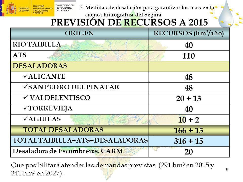PREVISIÓN DE RECURSOS A 2015