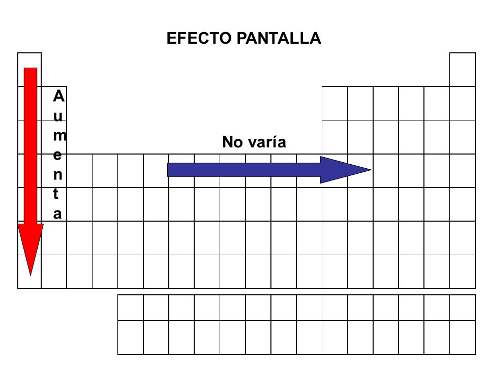 EFECTO PANTALLA Aumenta No varía