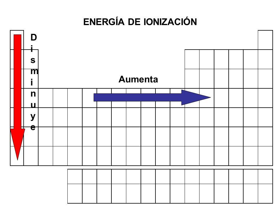 ENERGÍA DE IONIZACIÓN Disminuye Aumenta