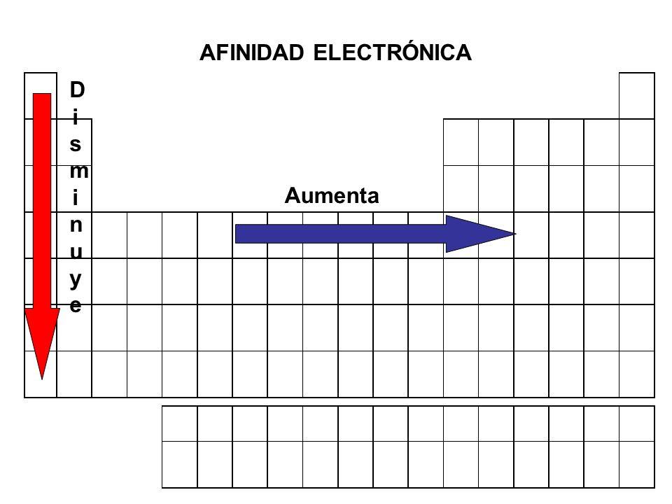 AFINIDAD ELECTRÓNICA Disminuye Aumenta