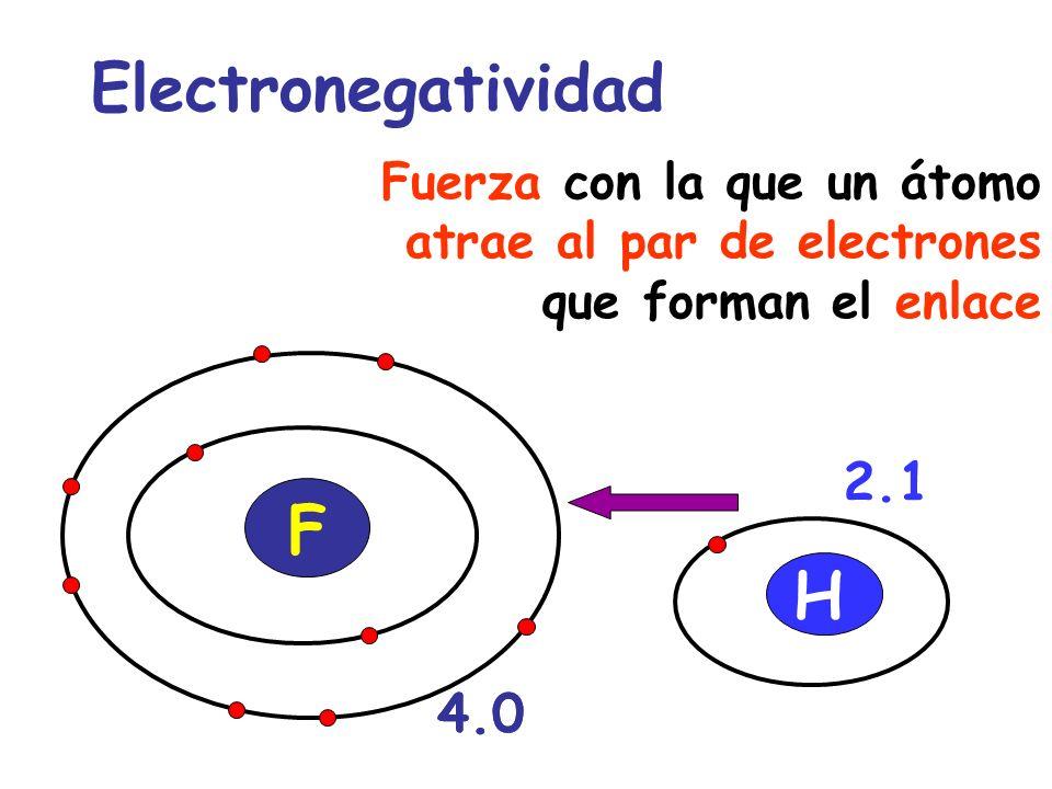 Electronegatividad F H 2.1 4.0 4.0