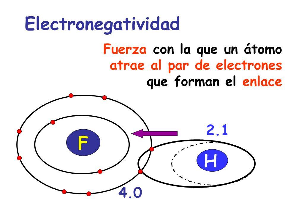 Electronegatividad F H 2.1 4.0
