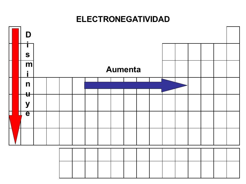 ELECTRONEGATIVIDAD Disminuye Aumenta