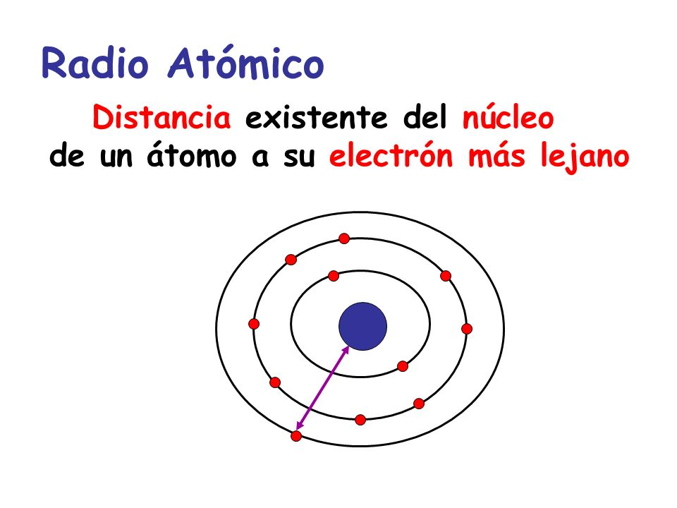 Radio Atómico Distancia existente del núcleo de un átomo a su electrón más lejano