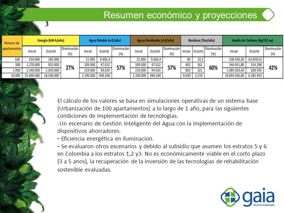 Resumen económico y proyecciones