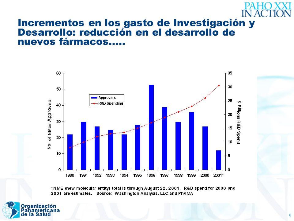 Incrementos en los gasto de Investigación y Desarrollo: reducción en el desarrollo de nuevos fármacos.....